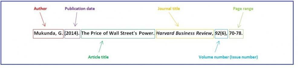 Accessing harvard business review articles laurier library example of a citation in apa format ccuart Images